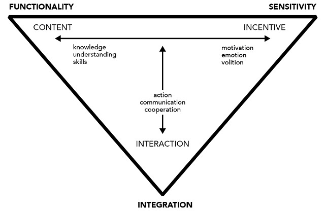 Figure 1. The 3 dimensions of learning