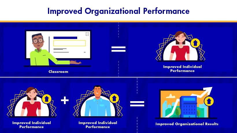 Improved Organizational Performance