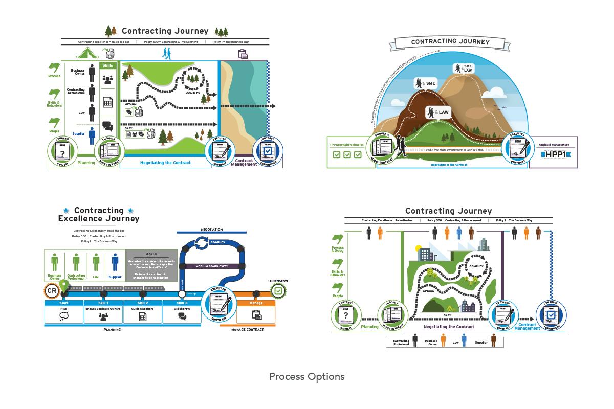 Contracting Journey infographic alternates